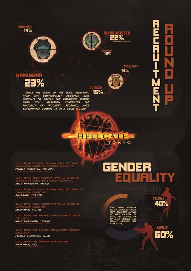 В игре Hellgate Global 40% всех героев - женские