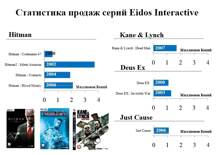 Причиной «чрезмерных убытков» Sqaure Enix стали излишние ожидания реализаций игр Tomb Raider, Hitman и Sleeping Dogs