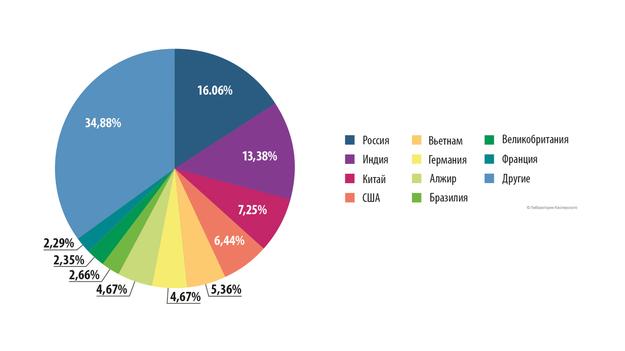 Статистика посещения порно сайтов