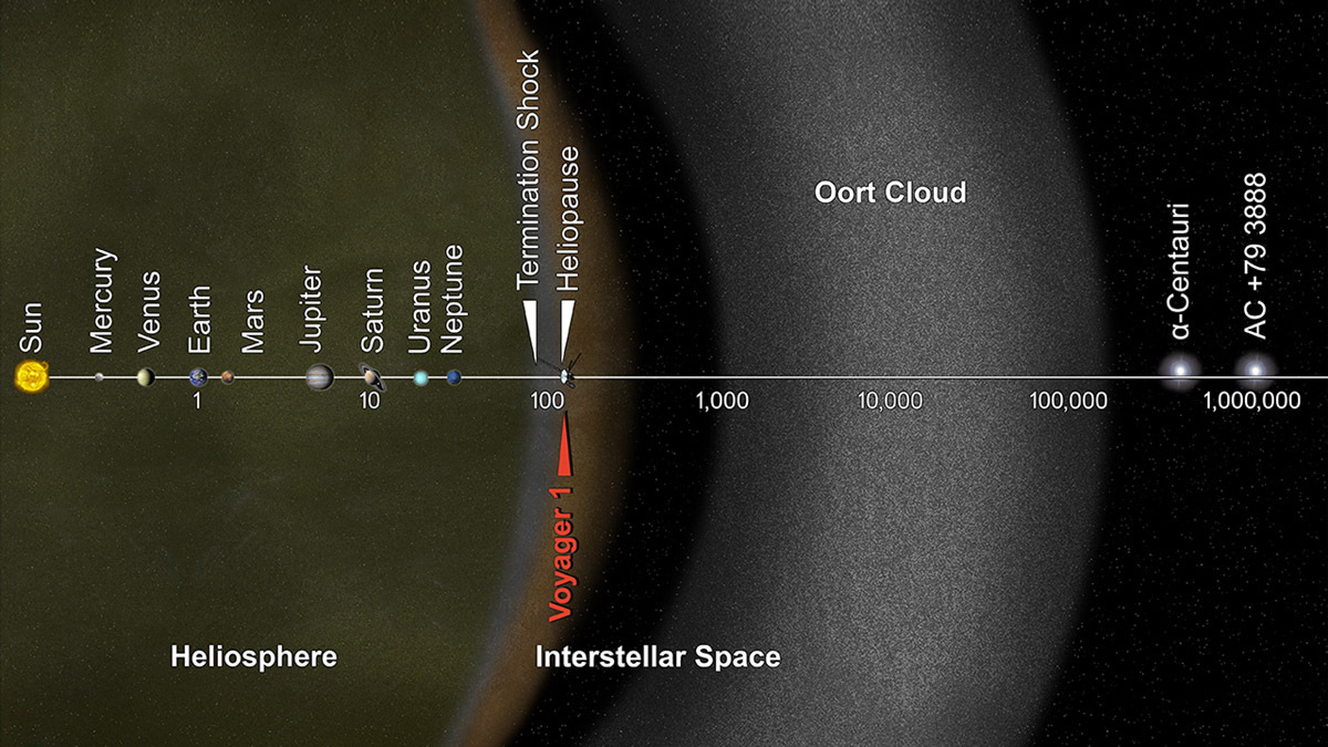 Ученые: странствующая звезда засыплет Землю кометами