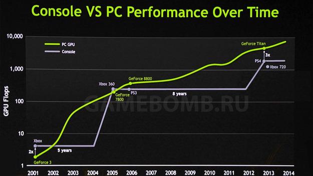 Nvidiа сообщила, что скорость обработки графики на консолях следующего поколения будет в 3 раза ниже, чем на GeForce Титан