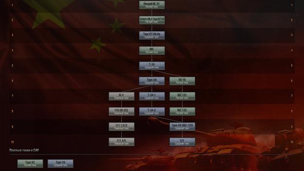 В игре World of Tanks появятся китайские танки