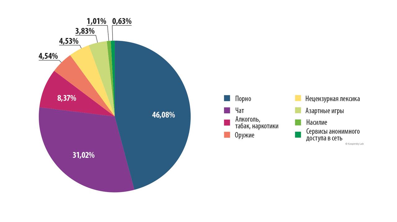 Статистика посещение порно сайтов по регионам россии
